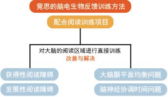 北京读写障碍治疗多少钱